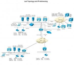 Collaboration Topoology Cisco