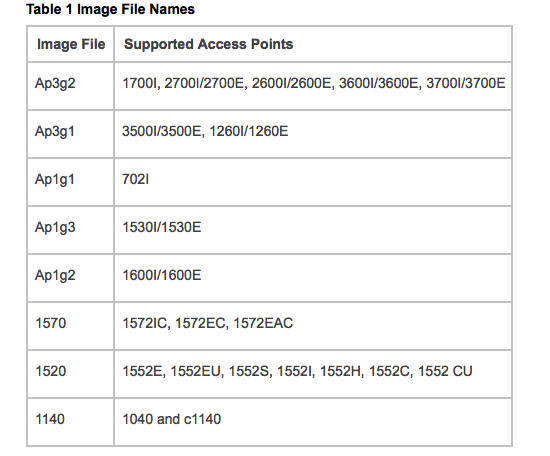 Cisco AP Autonomous Image